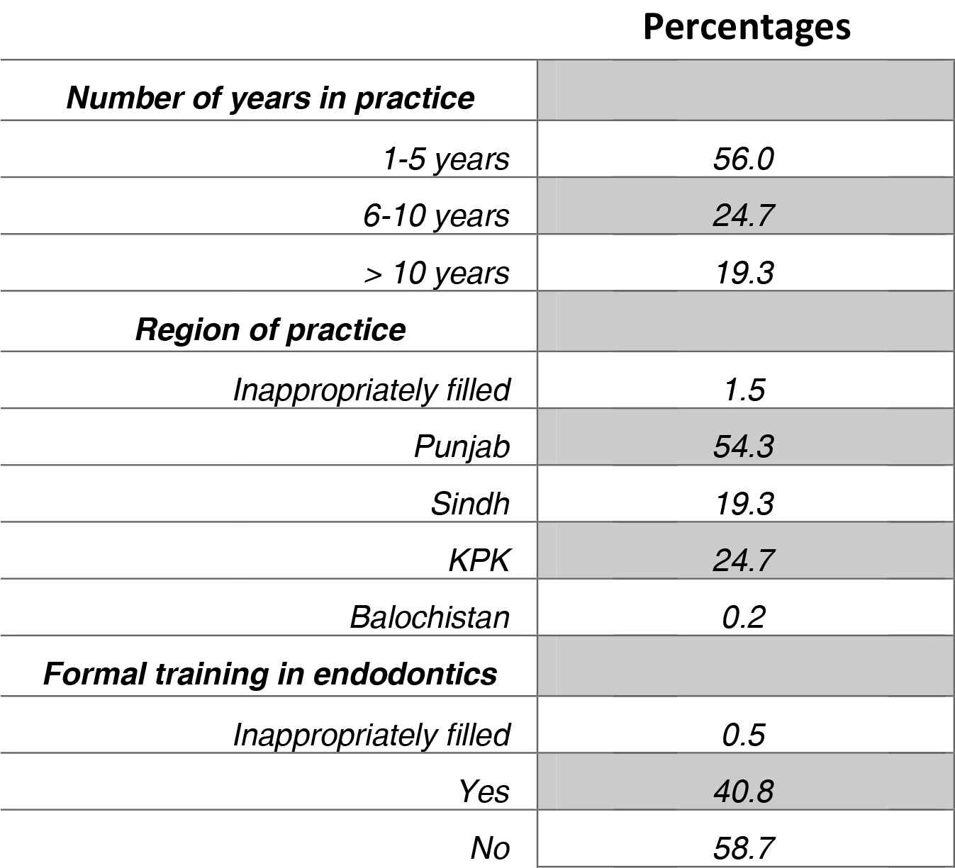 Trends in Contemporary Endodontic Practice of Pakistan: A National