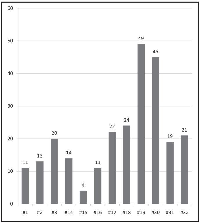 Clinical Efficacy Of Single Dose Chlorhexidine Gel