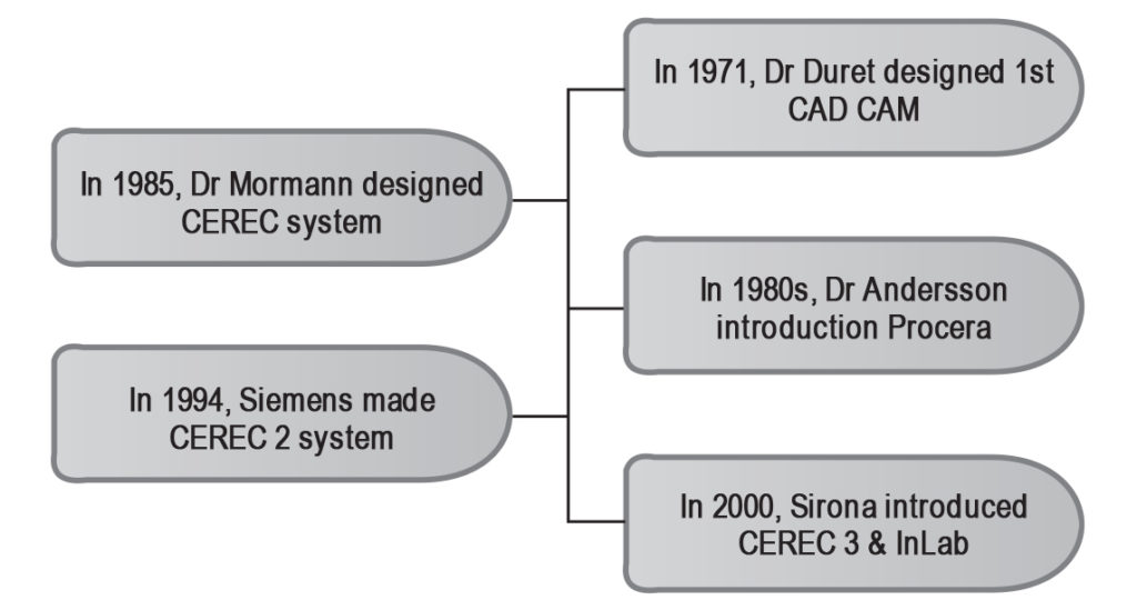 A Review On Cad Cam In Dentistry Jpda