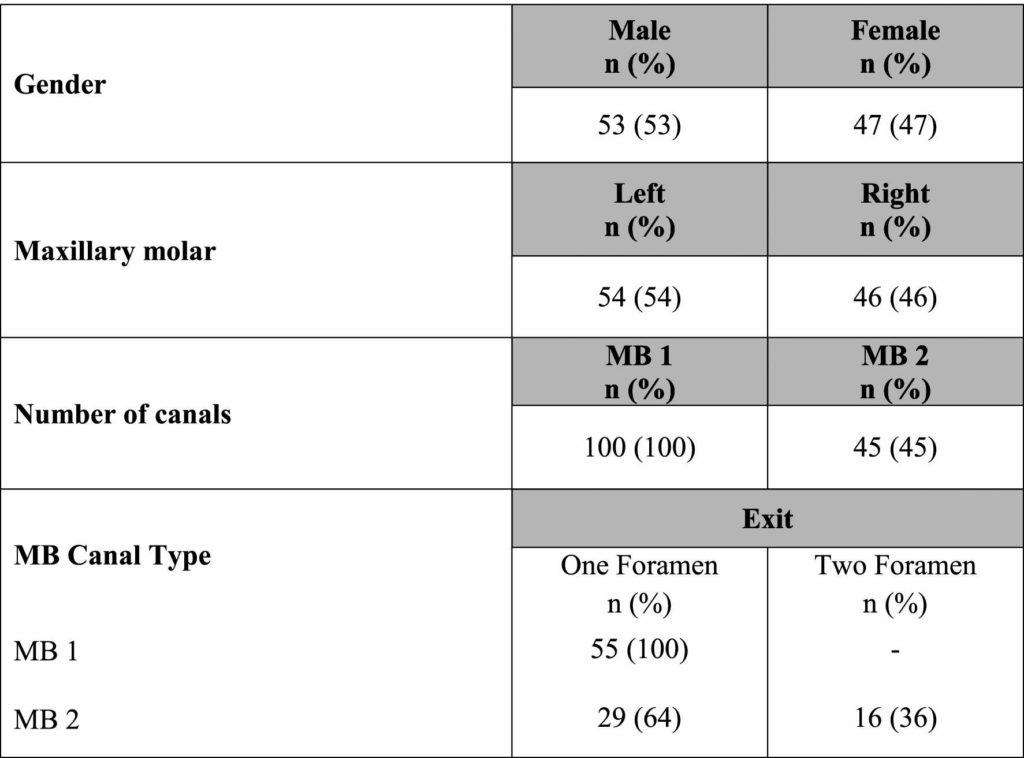 Canal Configuration And The Prevalence Of Second Mesiobuccal