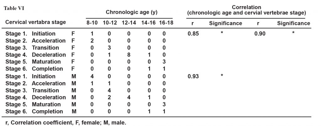 Assessment Of Skeletal Maturation And Its Correlation To