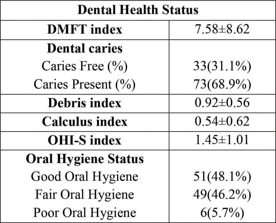 Oral heatlh awareness problem in pakistan essay